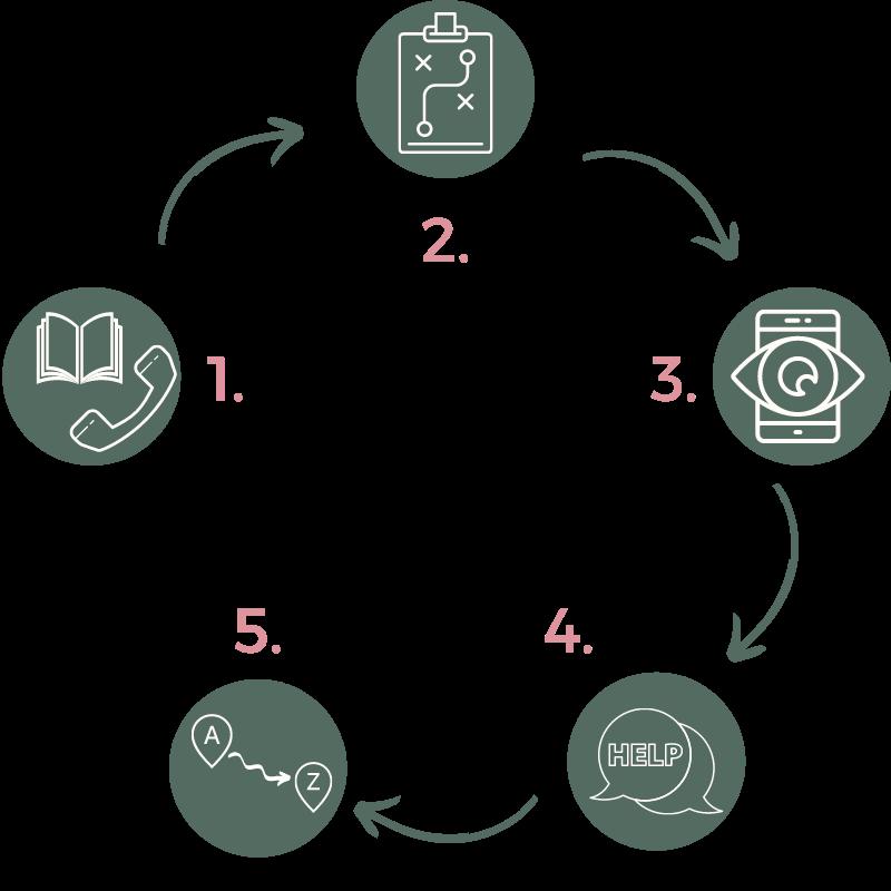 So erstellt Yve deine Social Media Strategie in 5 Schritten